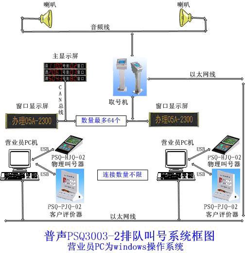 PSQ3003-2排队叫号系统框图